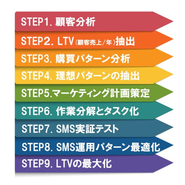 戦略的マーケティング の9ステップ